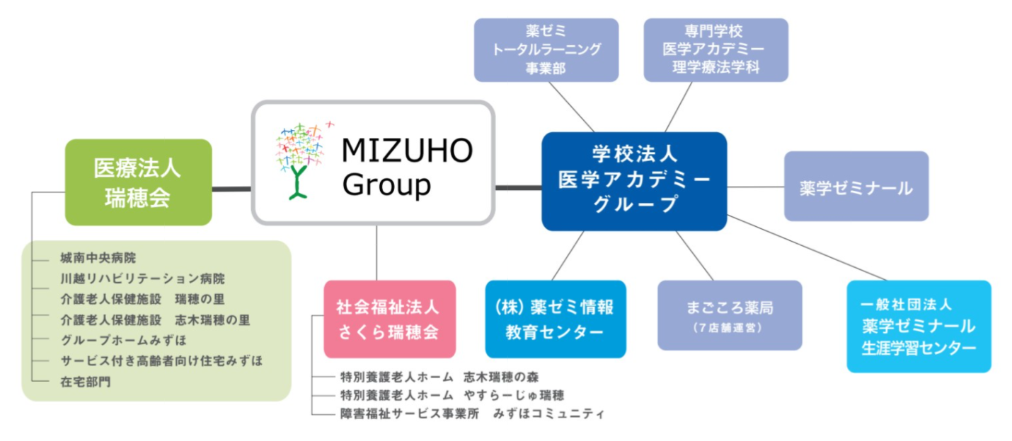 MIZUHOグループ概要