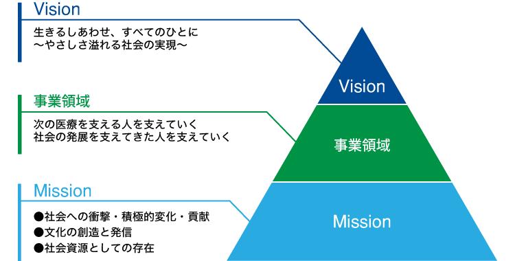 MIZUHOグループの理念